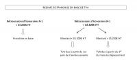 Application de la TVA et rétrocessions d'honoraires versées par un collaborateur